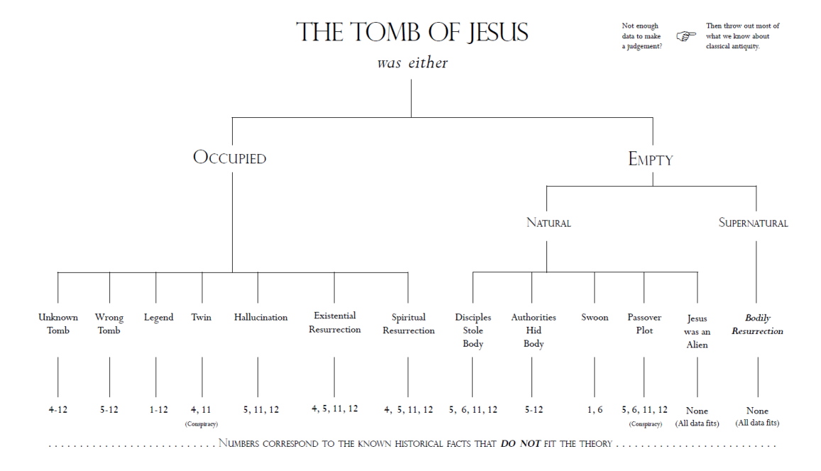 the theories of resurrection Resurrection definition, the act of rising from the dead see more.